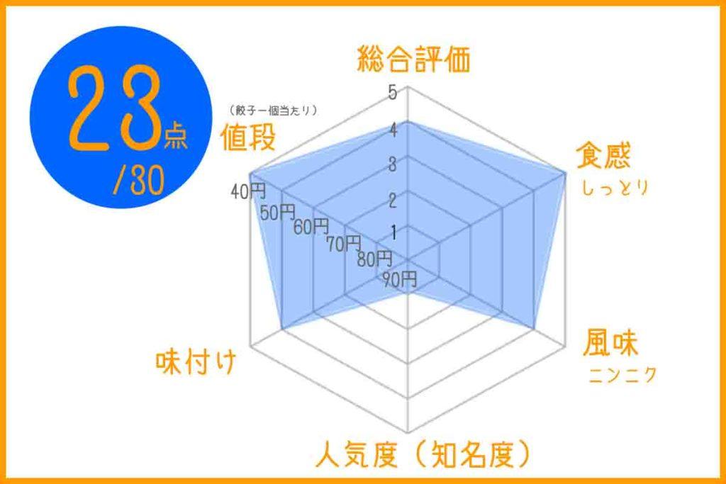 浜松餃子のかずチャートグラフ