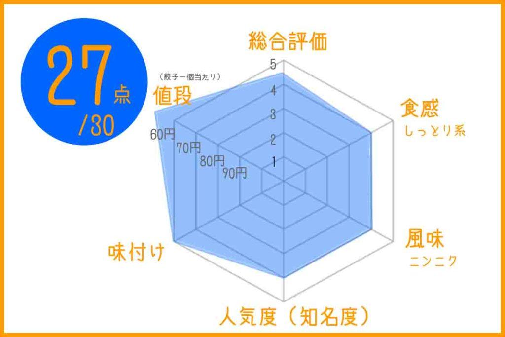浜松餃子の小白美味しさチャート
