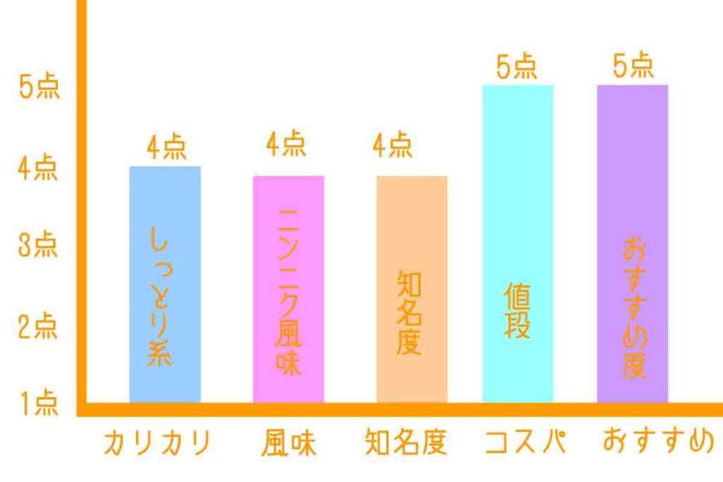 浜松餃子の小白おすすめグラフ