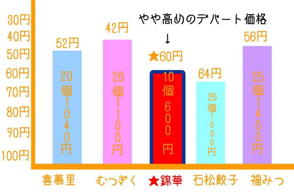 浜松餃子の錦華と有名店の比較