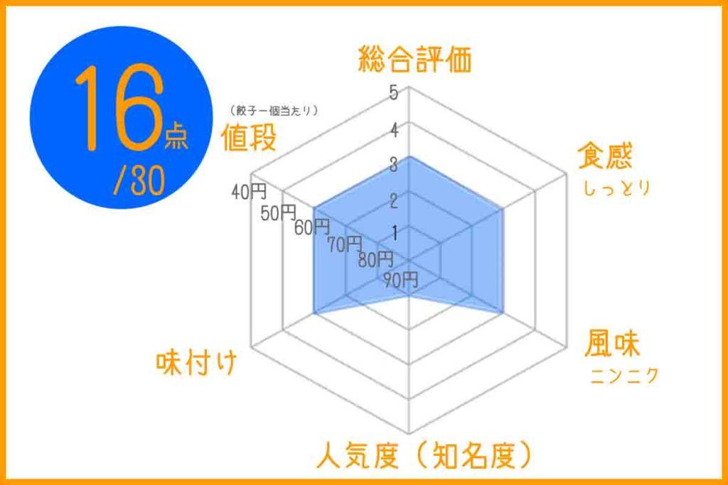 浜松餃子の錦華