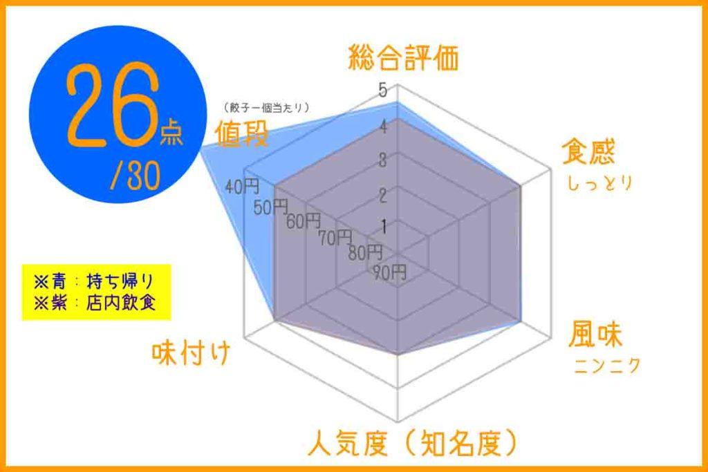 かさご餃子のチャートグラフ