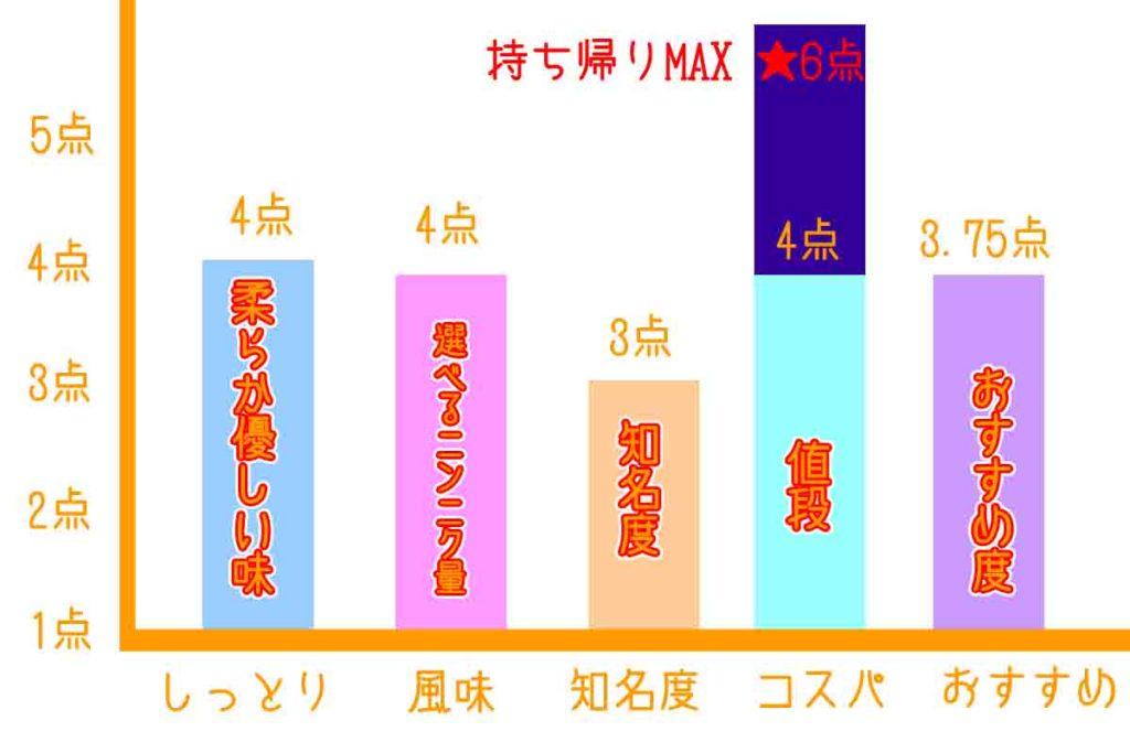 かさご餃子のおすすめ棒グラフ