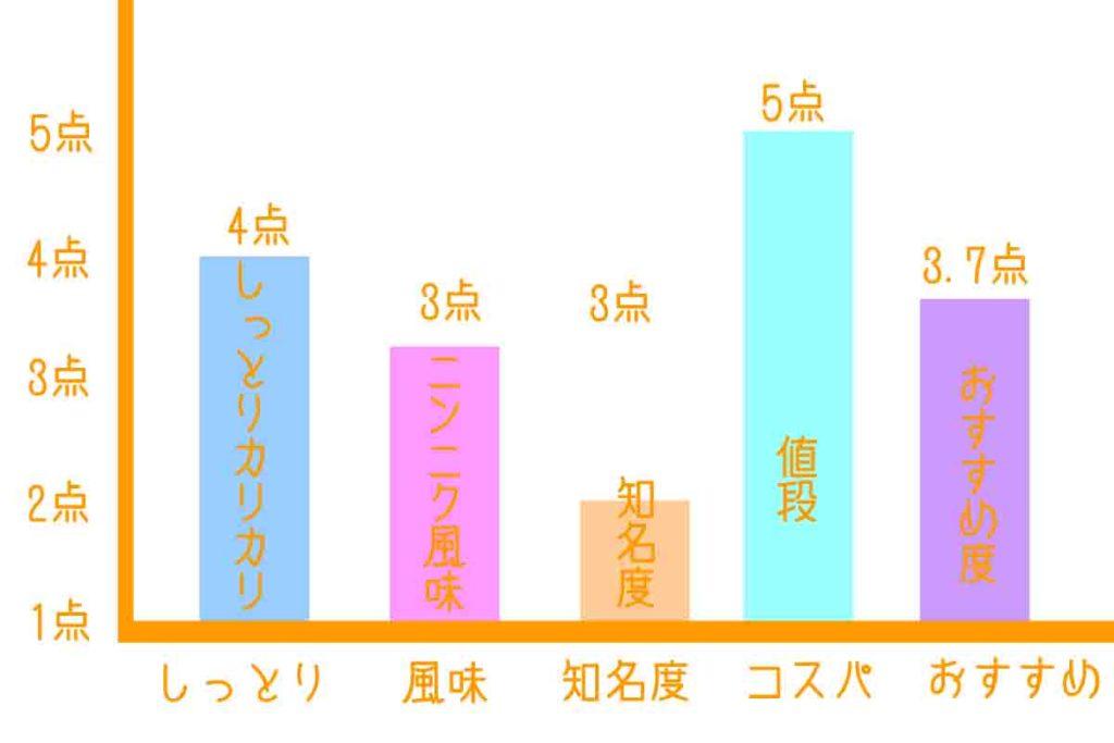 ラーメン白龍の浜松餃子グラフ