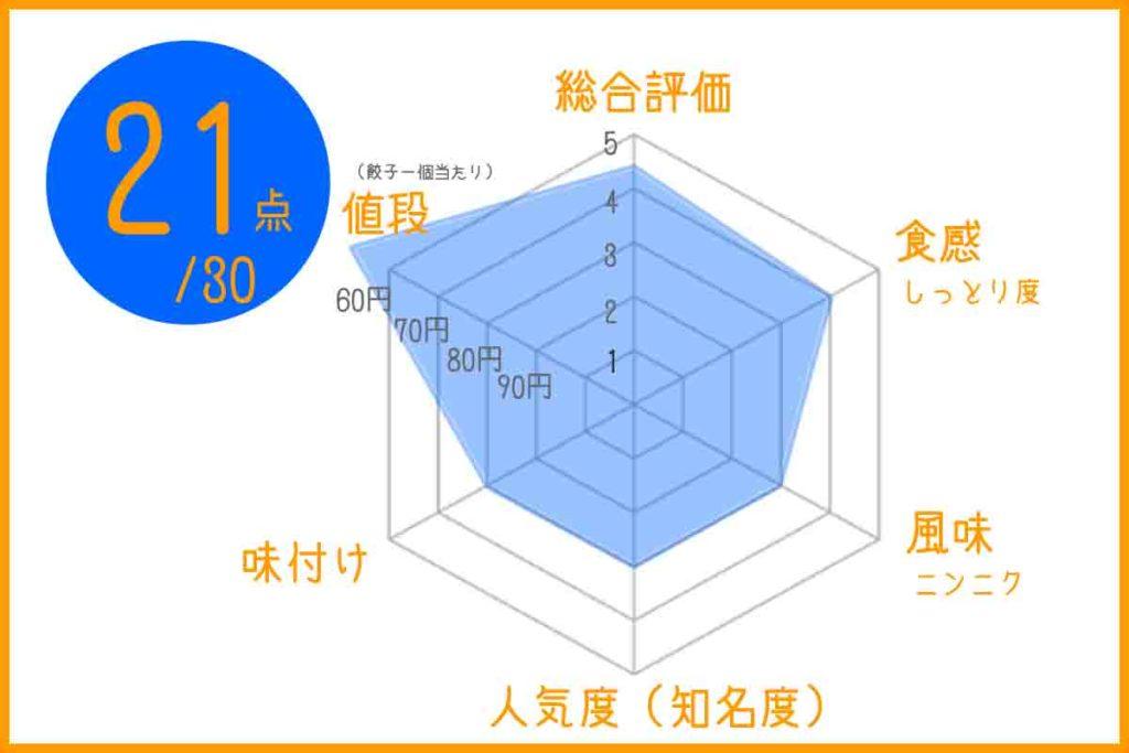 ラーメン白龍の浜松餃子