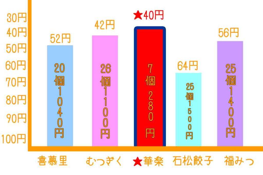 浜松餃子有名店と価格比較