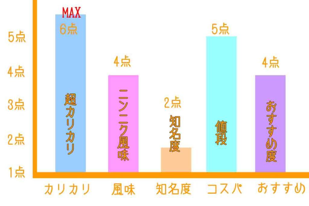 中華料理華楽の浜松餃子グラフ