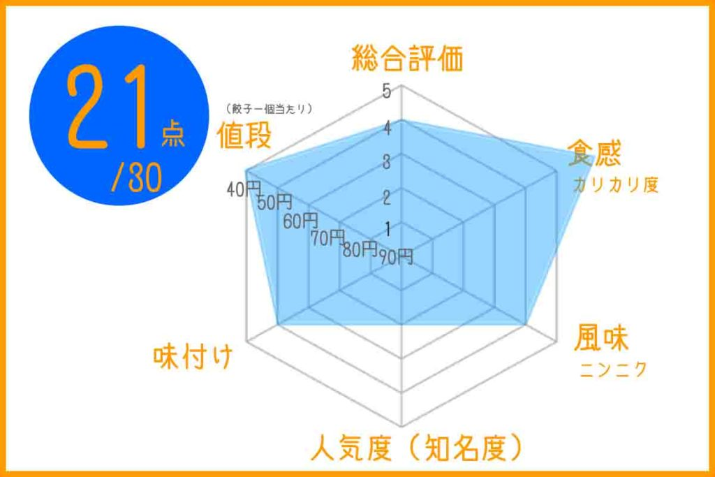 中華料理華楽の浜松餃子のグラフ