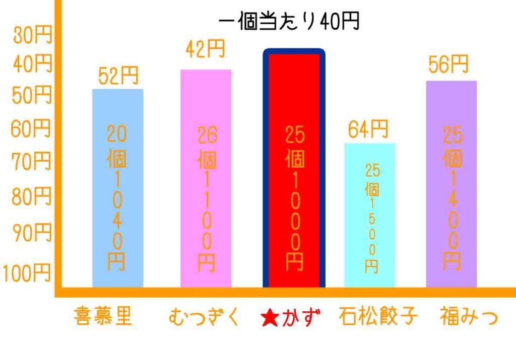 浜松餃子のかず値段比較