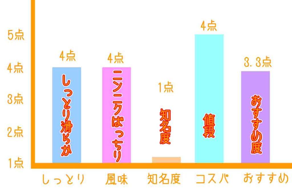 浜松餃子のかず美味しい棒グラフ