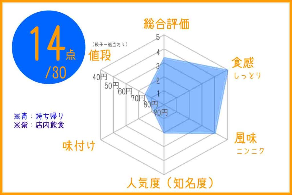 浜松餃子のきよ美味しいチャートグラフ