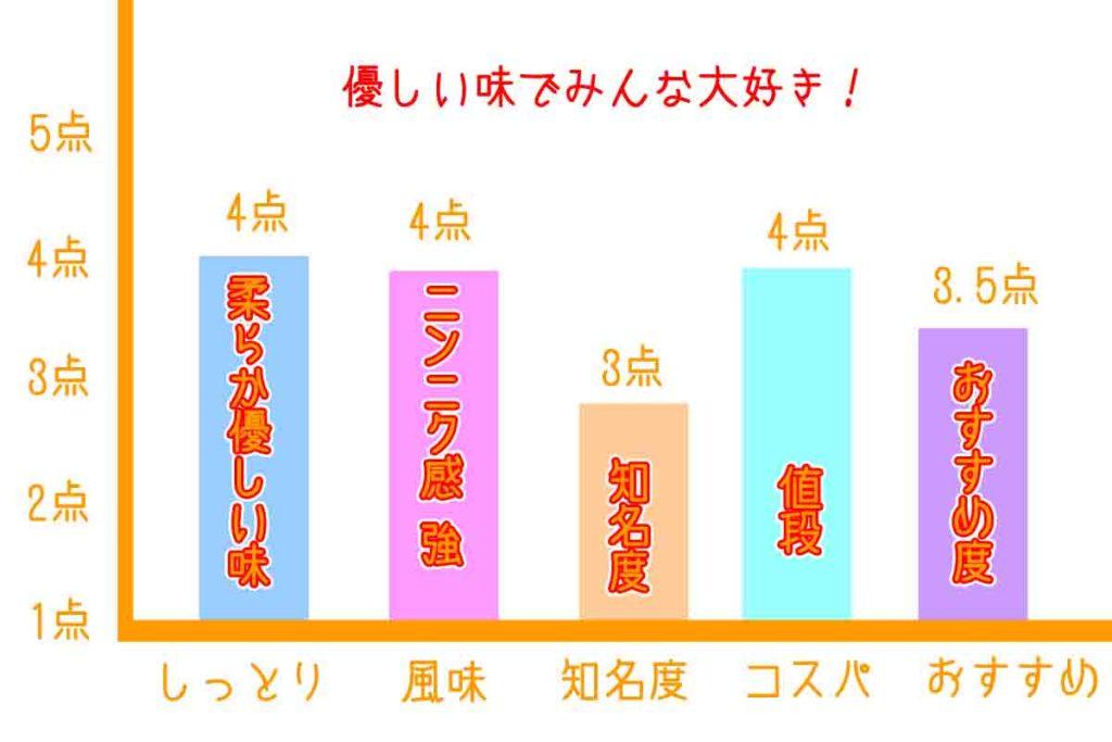 浜松餃子の店かめのグラフ