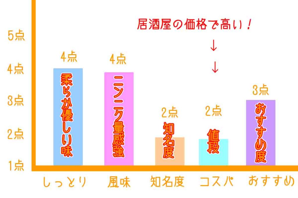 浜松餃子のきよ棒グラフ