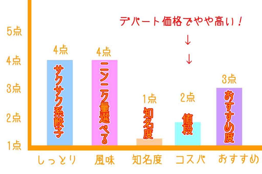 浜松餃子錦華美味しさグラフ